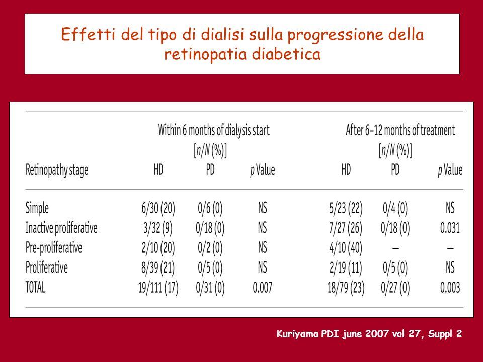 Effetti del tipo di dialisi sulla progressione della retinopatia diabetica Kuriyama PDI june 2007 vol 27, Suppl 2
