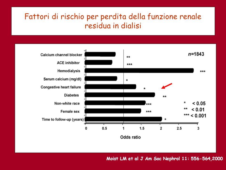 Fattori di rischio per perdita della funzione renale residua in dialisi Moist LM et al J Am Soc Nephrol 11: 556-564,2000