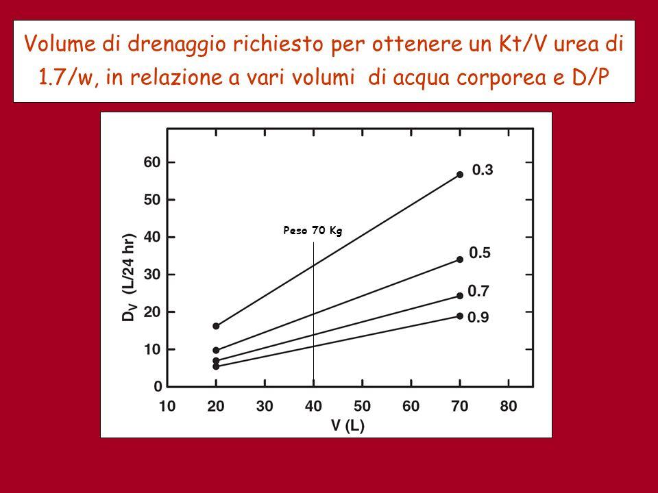Volume di drenaggio richiesto per ottenere un Kt/V urea di 1.7/w, in relazione a vari volumi di acqua corporea e D/P Peso 70 Kg