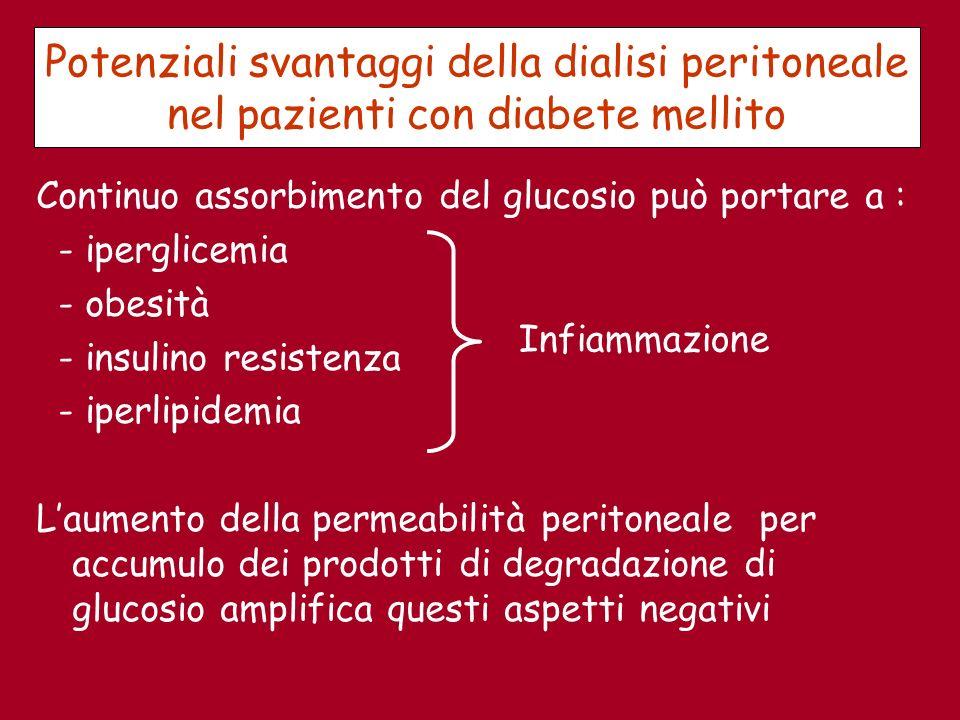 Potenziali svantaggi della dialisi peritoneale nel pazienti con diabete mellito Continuo assorbimento del glucosio può portare a : - iperglicemia - ob