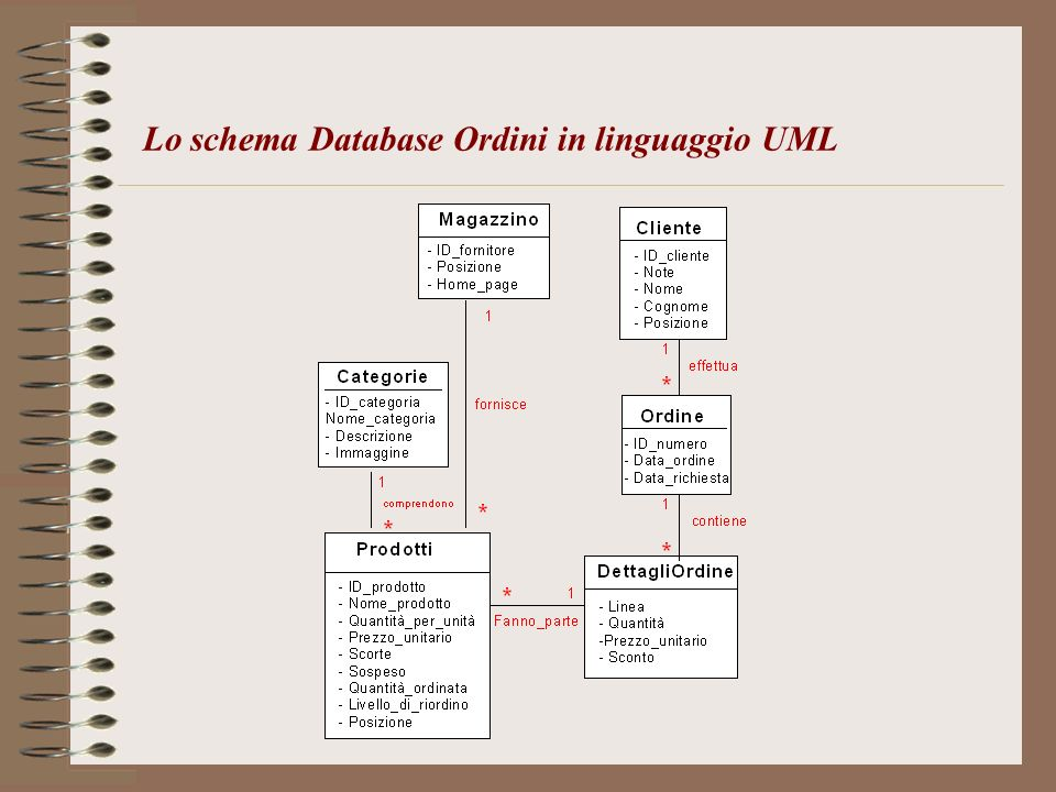 Lo schema Database Ordini in linguaggio UML