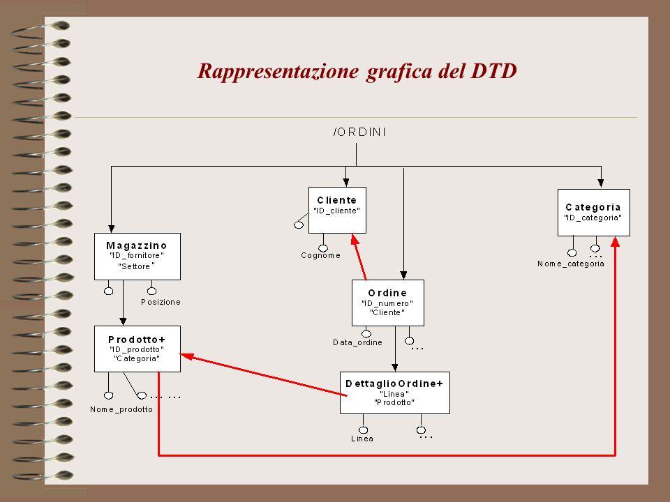 Rappresentazione grafica del DTD