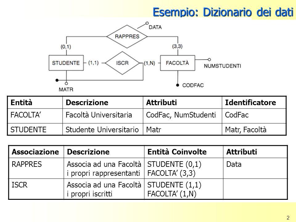 2 Esempio: Dizionario dei dati EntitàDescrizioneAttributiIdentificatore FACOLTAFacoltà UniversitariaCodFac, NumStudentiCodFac STUDENTEStudente Univers