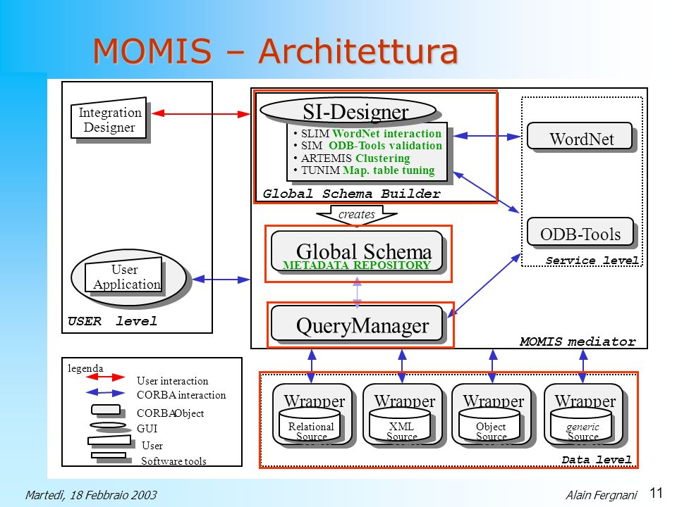 11 Martedì, 18 Febbraio 2003Alain Fergnani MOMIS – Architettura Data level Wrapper Relational Source Relational Source Wrapper XML Source XML Source W