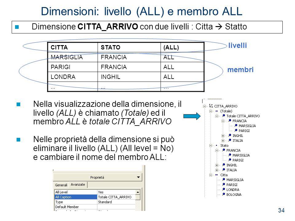 34 Dimensioni: livello (ALL) e membro ALL Dimensione CITTA_ARRIVO con due livelli : Citta Statto CITTASTATO(ALL) MARSIGLIAFRANCIAALL PARIGIFRANCIAALL