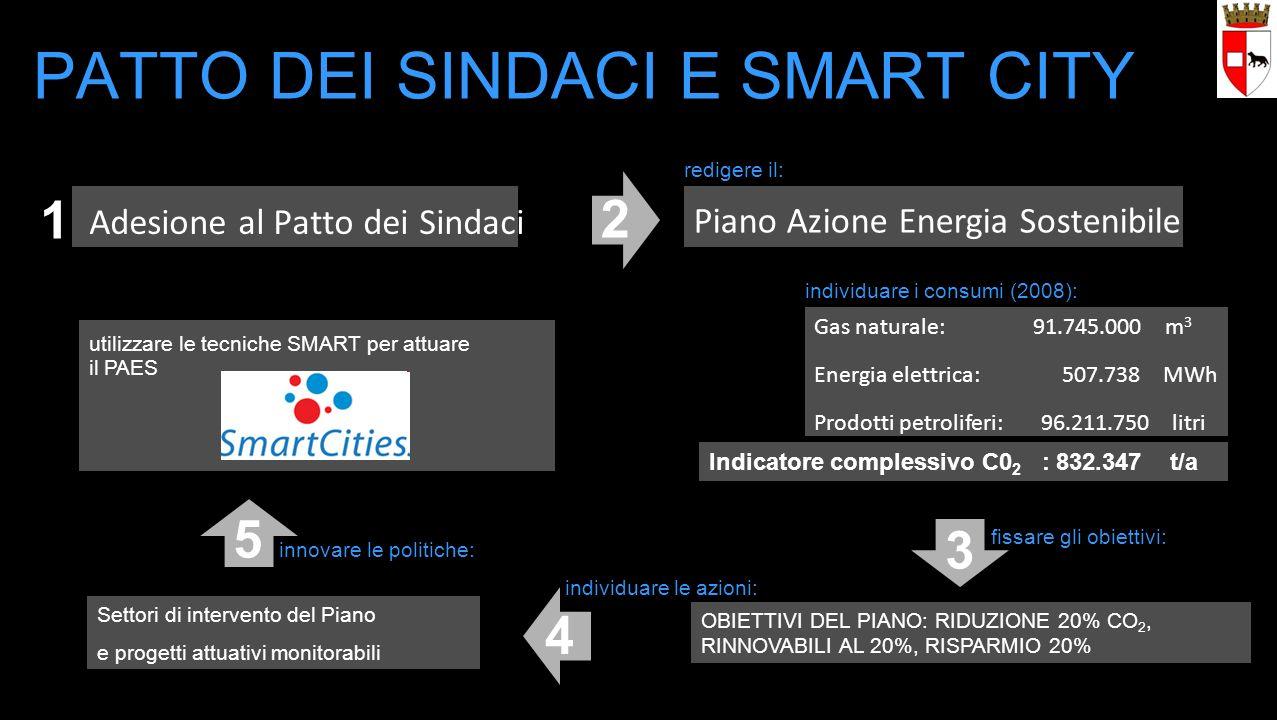 Adesione al Patto dei Sindaci PATTO DEI SINDACI E SMART CITY Gas naturale: 91.745.000 m 3 Energia elettrica: 507.738 MWh Prodotti petroliferi: 96.211.