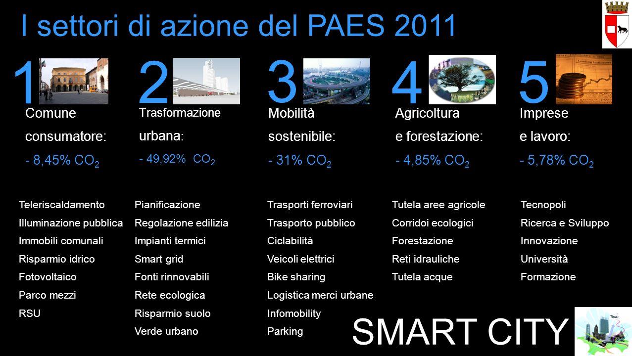 Tecnopoli Ricerca e Sviluppo Innovazione Università Formazione I settori di azione del PAES 2011 Trasformazione urbana : - 49,92% CO 2 Imprese e lavor
