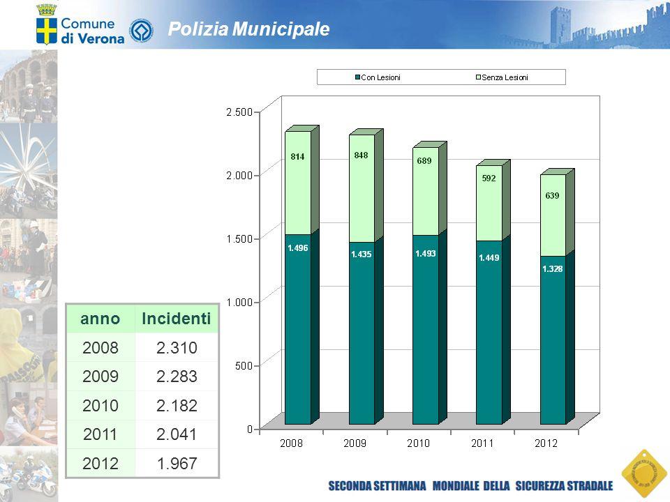 Polizia Municipale Tipologia di incidenti anni 2011 - 2012 Tipologia incidente2011%2012% Scontro Frontale/Laterale79238,873037,1 Scontro Laterale29014,225512,9 Veicolo contro ostacolo fisso24311,930315,4 Tamponamento24011,822511,4 Scontro Frontale1326,51437,2 Investimento Pedone1859,11668,4 Fuoriuscita dalla sede stradale 954,7753,8 Caduta da veicolo492,4522,6 Altro150,7180,9 Totale2.041100,01.967100,0