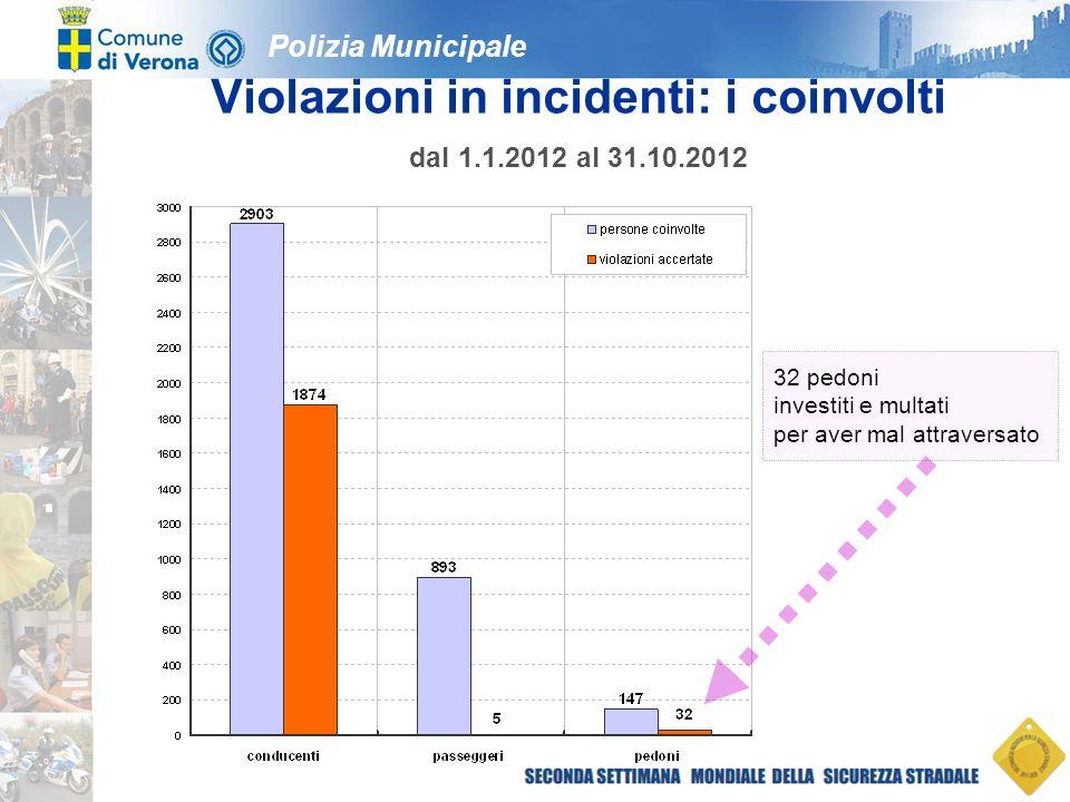 Polizia Municipale Violazioni in incidenti: i coinvolti dal 1.1.2012 al 31.10.2012 32 pedoni investiti e multati per aver mal attraversato