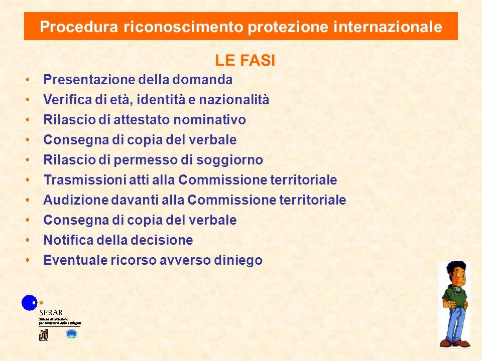 Procedura riconoscimento protezione internazionale LE FASI Presentazione della domanda Verifica di età, identità e nazionalità Rilascio di attestato n