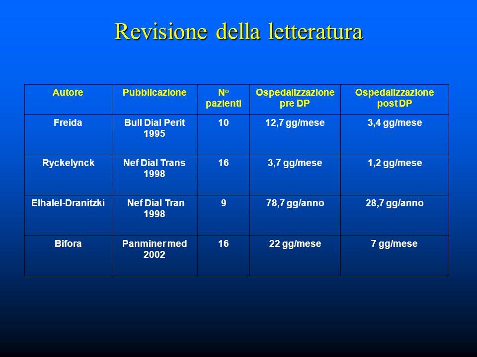 Revisione della letteratura AutorePubblicazioneN° pazienti Ospedalizzazione pre DP Ospedalizzazione post DP FreidaBull Dial Perit 1995 1012,7 gg/mese3