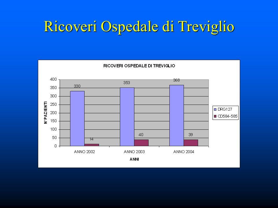 Frazione di eiezione FRAZIONE DI EIEZIONE (%) INIZIO D.P.4 MESI8 MESI12 MESI FE % Inizio DP4 mesi8 mesi12 mesi