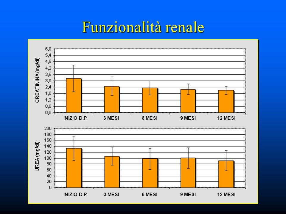 Funzionalità renale CREATININA (mg/dl) INIZIO D.P.3 MESI6 MESI12 MESI9 MESI INIZIO D.P.3 MESI6 MESI12 MESI9 MESI UREA (mg/dl)