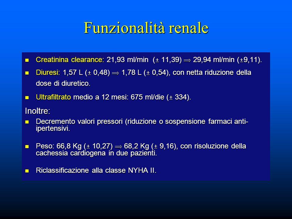 Funzionalità renale Creatinina clearance: 21,93 ml/min ( 11,39) 29,94 ml/min ( 9,11). Creatinina clearance: 21,93 ml/min ( 11,39) 29,94 ml/min ( 9,11)