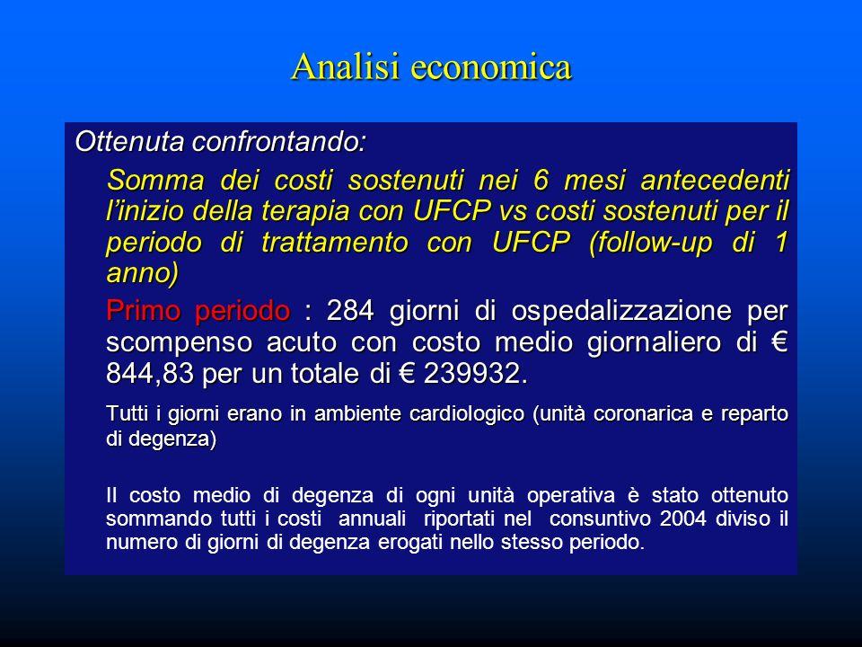 Analisi economica Ottenuta confrontando: Somma dei costi sostenuti nei 6 mesi antecedenti linizio della terapia con UFCP vs costi sostenuti per il per