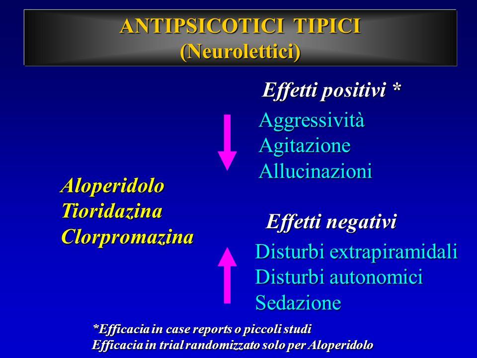 ANTIPSICOTICI TIPICI (Neurolettici) Effetti positivi * AloperidoloTioridazinaClorpromazina AggressivitàAgitazioneAllucinazioni Effetti negativi Distur