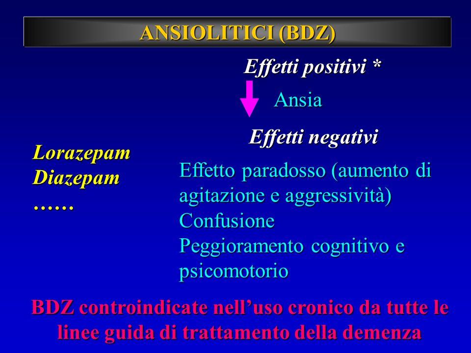 ANSIOLITICI (BDZ) Effetti positivi * LorazepamDiazepam…… Ansia Effetti negativi Effetto paradosso (aumento di agitazione e aggressività) Confusione Pe