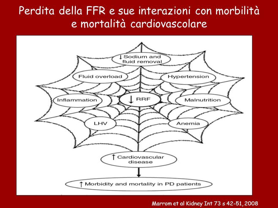 Perdita della FFR e sue interazioni con morbilità e mortalità cardiovascolare Marrom et al Kidney Int 73 s 42-51, 2008