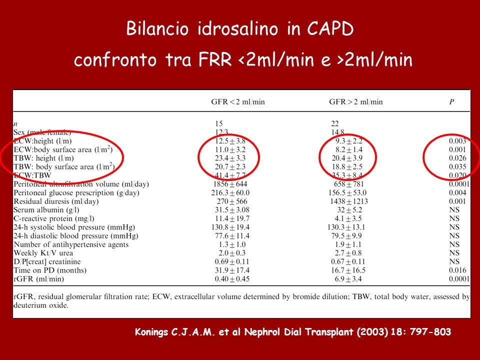 Bilancio idrosalino in CAPD confronto tra FRR 2ml/min Konings C.J.A.M.