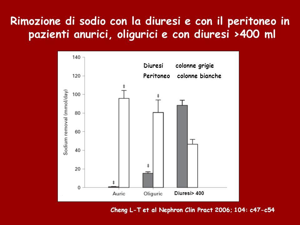 Rimozione di sodio con la diuresi e con il peritoneo in pazienti anurici, oligurici e con diuresi >400 ml Diuresi colonne grigie Peritoneo colonne bianche Diuresi> 400 Cheng L-T et al Nephron Clin Pract 2006; 104: c47-c54