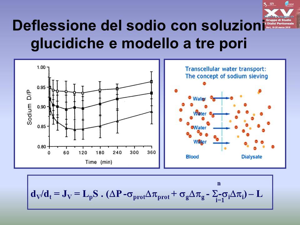 Deflessione del sodio con soluzioni glucidiche e modello a tre pori n d V /d t = J V = L p S. ( P - prot prot + g g - - i i ) – L i=1
