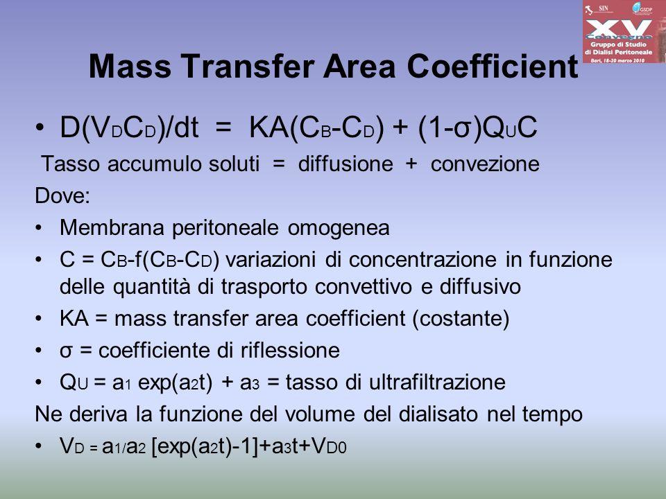 Mass Transfer Area Coefficient D(V D C D )/dt = KA(C B -C D ) + (1-σ)Q U C Tasso accumulo soluti = diffusione + convezione Dove: Membrana peritoneale