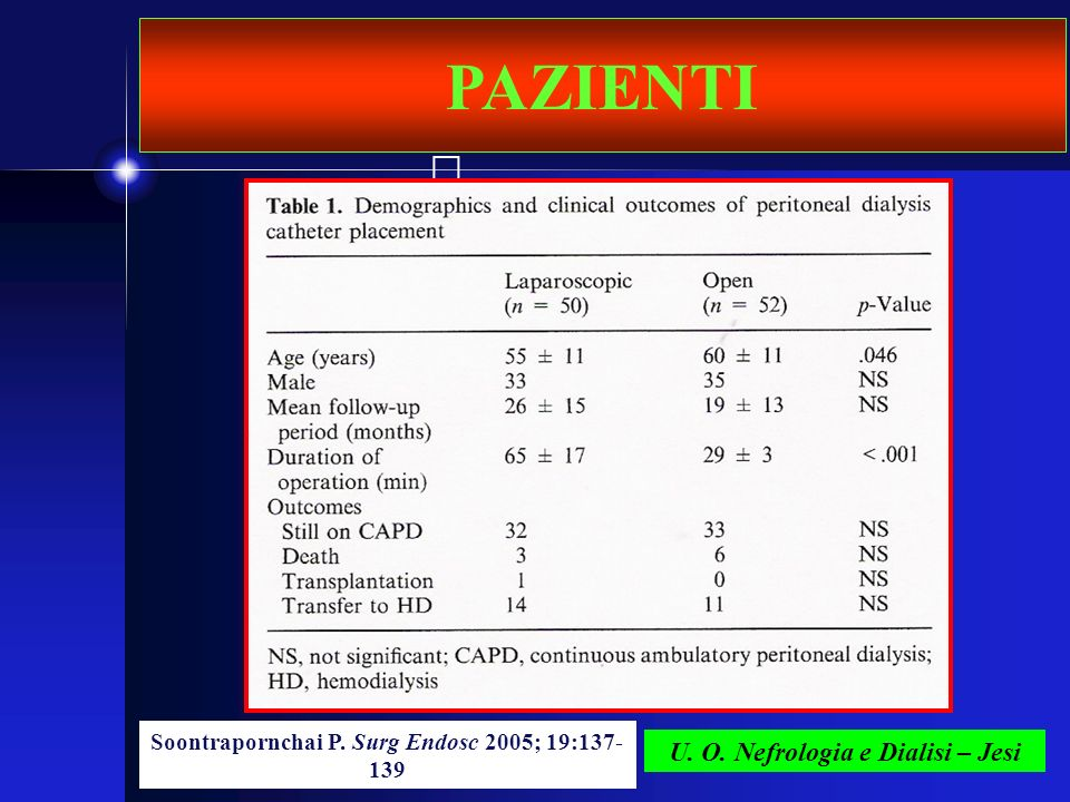 U. O. Nefrologia e Dialisi – Jesi PAZIENTI Soontrapornchai P. Surg Endosc 2005; 19:137- 139