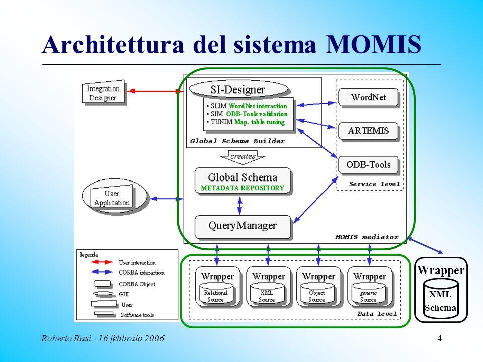 Roberto Rasi - 16 febbraio 20064 Architettura del sistema MOMIS XML Schema Wrapper