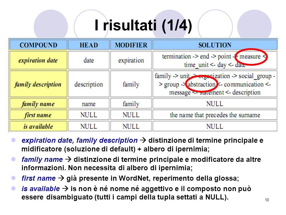 10 I risultati (1/4) expiration date, family description distinzione di termine principale e midificatore (soluzione di default) + albero di ipernimia