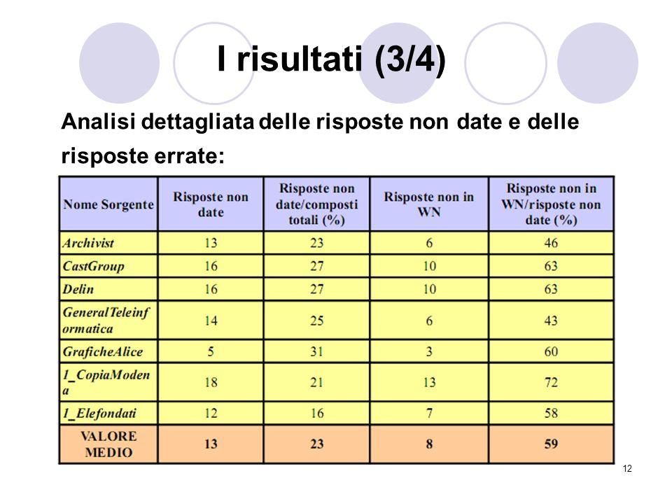 12 I risultati (3/4) Analisi dettagliata delle risposte non date e delle risposte errate: