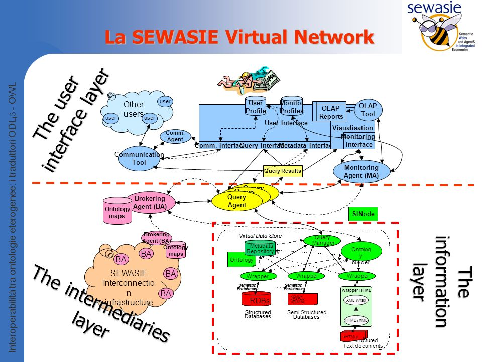 person tt 1 1 interface Professor : CS_Person ( source object Computer_Science) { attribute string name; attribute Department department; relationship set teaches inverse Course::taught_by; }; wnAnnotation ComputerScience.Professor lemmaValue= professor , lemmaSyntacticCategory=1, lemmaSenseNumber=1; Interoperabilità tra ontologie eterogenee: i traduttori ODL I 3 - OWL Esempio di traduzione ODL I 3 - OWL