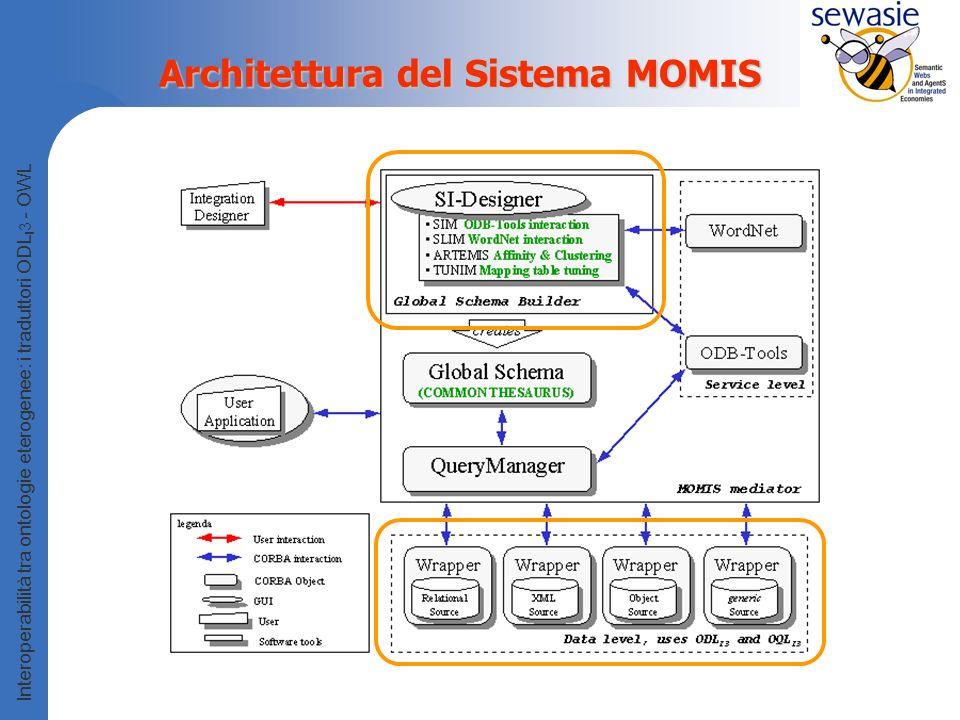 Interoperabilità tra ontologie eterogenee: i traduttori ODL I 3 - OWL Architettura del Sistema MOMIS