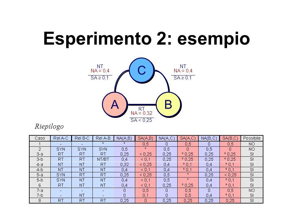 Esperimento 2: esempio Riepilogo AB C NT NA = 0,4 SA 0,1 NT NA = 0,4 SA 0,1 RT NA = 0,32 SA < 0,25