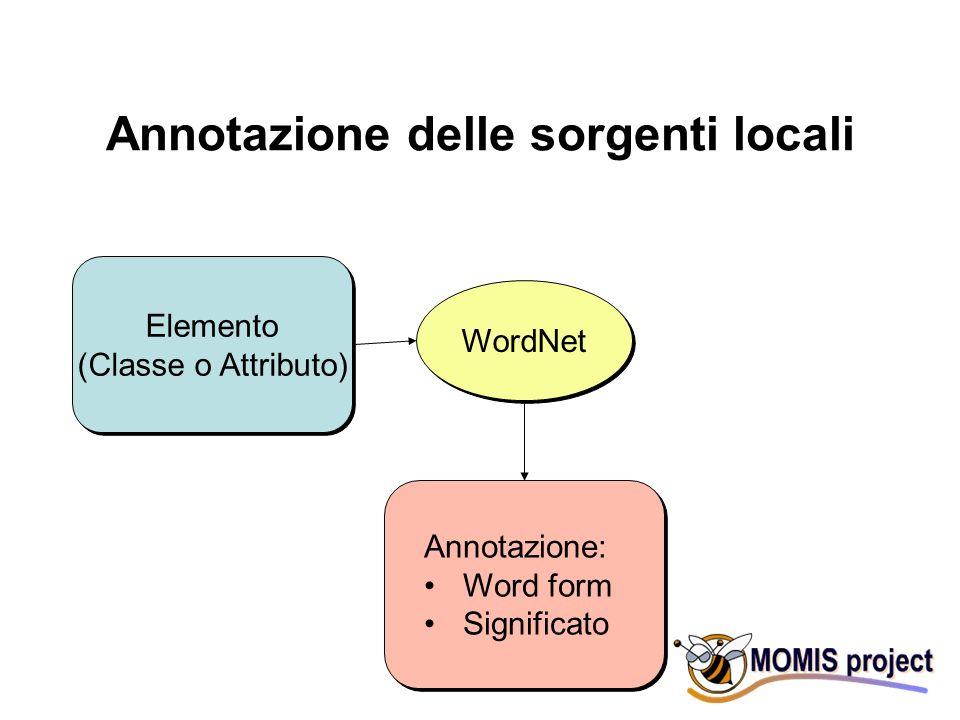 Annotazione delle sorgenti locali Elemento (Classe o Attributo) Elemento (Classe o Attributo) WordNet Annotazione: Word form Significato Annotazione: Word form Significato