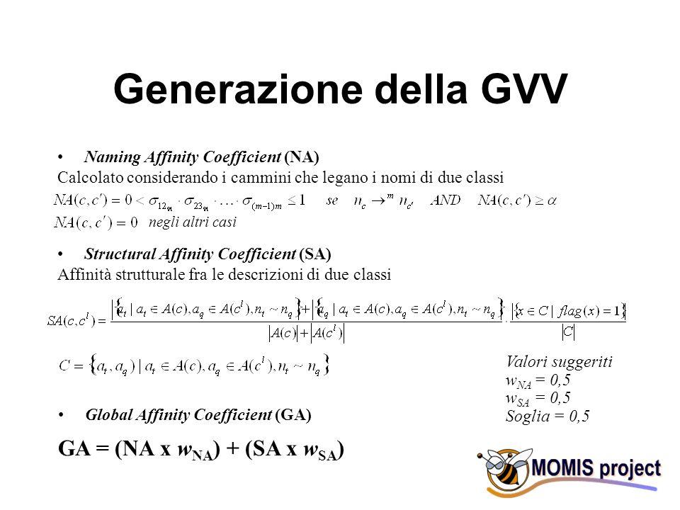 Generazione della GVV Naming Affinity Coefficient (NA) Calcolato considerando i cammini che legano i nomi di due classi Global Affinity Coefficient (GA) GA = (NA x w NA ) + (SA x w SA ) Valori suggeriti w NA = 0,5 w SA = 0,5 Soglia = 0,5 Structural Affinity Coefficient (SA) Affinità strutturale fra le descrizioni di due classi negli altri casi