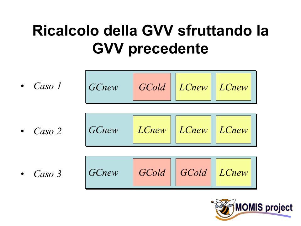 Ricalcolo della GVV sfruttando la GVV precedente GCnew GColdLCnew GCnew LCnew GCnew GCold LCnew Caso 1 Caso 2 Caso 3