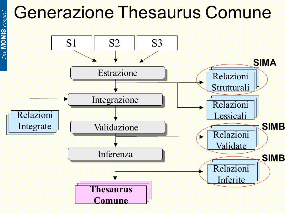 Relazioni del Common Thesaurus SYN (SYNonym of): definita tra due termini che sono considerati sinonimi, ovvero che possono essere interscambiati poiché identificano lo stesso concetto del mondo reale.