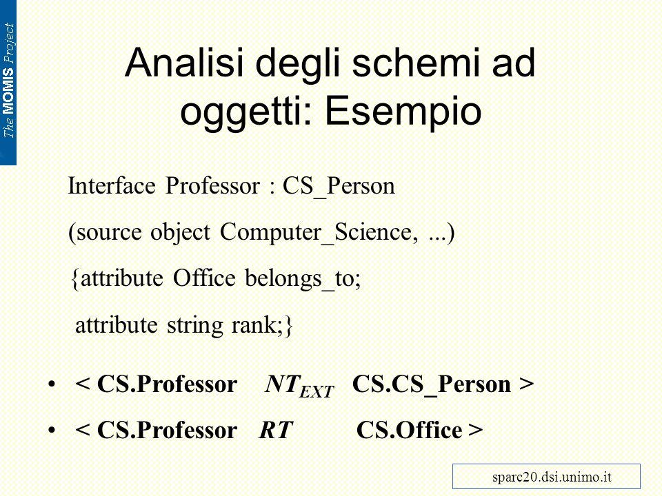 Analisi degli schemi ad oggetti: Esempio Interface Professor : CS_Person (source object Computer_Science,...) {attribute Office belongs_to; attribute string rank;} sparc20.dsi.unimo.it