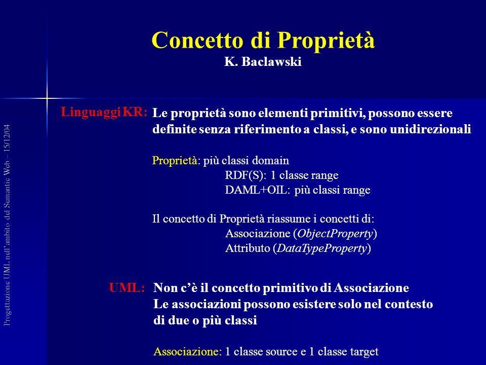 Concetto di Proprietà K. Baclawski Progettazione UML nellambito del Semantic Web – 15/12/04 Linguaggi KR: Le proprietà sono elementi primitivi, posson