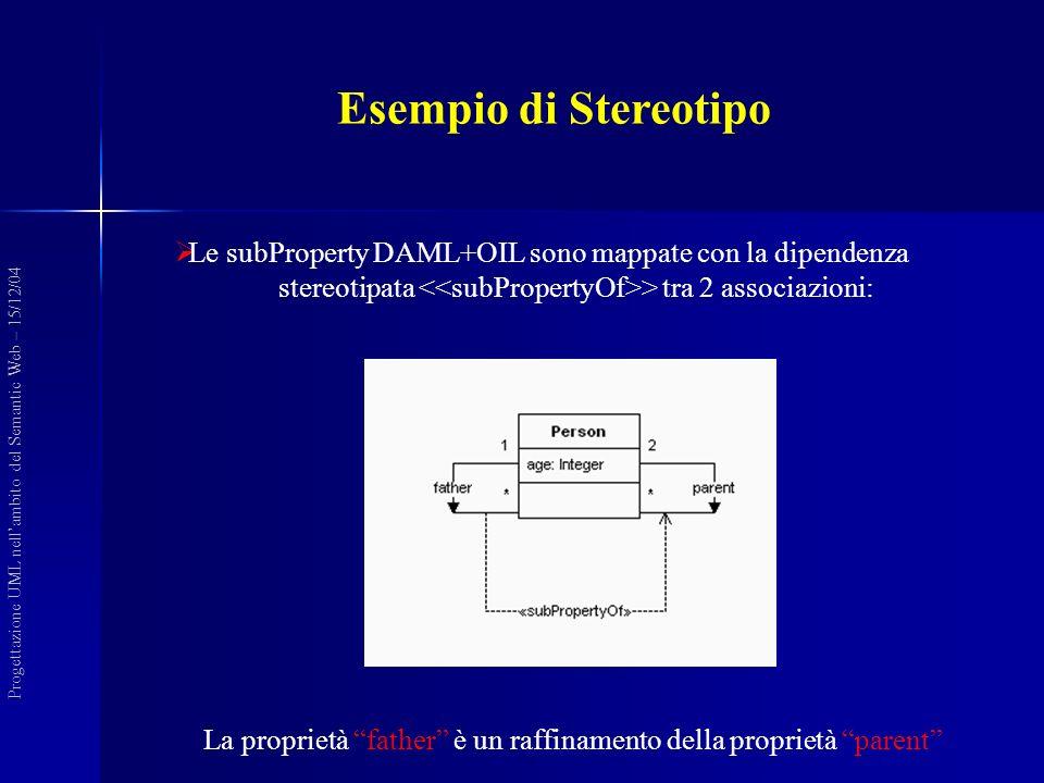 Esempio di Stereotipo La proprietà father è un raffinamento della proprietà parent Progettazione UML nellambito del Semantic Web – 15/12/04 Le subProp