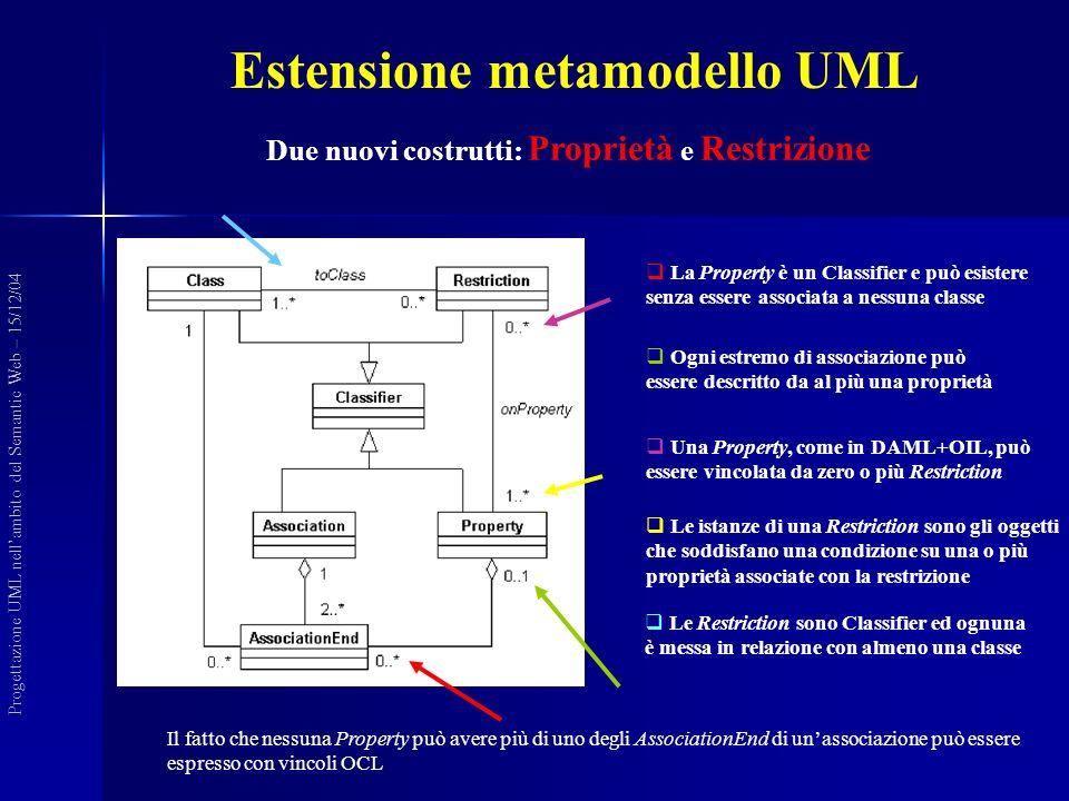 Ogni estremo di associazione può essere descritto da al più una proprietà Una Property, come in DAML+OIL, può essere vincolata da zero o più Restriction Le Restriction sono Classifier ed ognuna è messa in relazione con almeno una classe La Property è un Classifier e può esistere senza essere associata a nessuna classe Le istanze di una Restriction sono gli oggetti che soddisfano una condizione su una o più proprietà associate con la restrizione Due nuovi costrutti: Proprietà e Restrizione Estensione metamodello UML Progettazione UML nellambito del Semantic Web – 15/12/04 Il fatto che nessuna Property può avere più di uno degli AssociationEnd di unassociazione può essere espresso con vincoli OCL