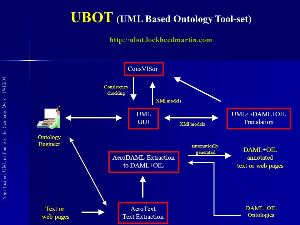 Ontology Engineer Text or web pages AeroText Text Extraction DAML+OIL Ontologies automatically generated DAML+OIL annotated text or web pages AeroDAML Extraction to DAML+OIL UML GUI UMLDAML+OIL Translation ConsVISor XMI models Consistency checking XMI models UBOT (UML Based Ontology Tool-set) http://ubot.lockheedmartin.com Progettazione UML nellambito del Semantic Web – 15/12/04