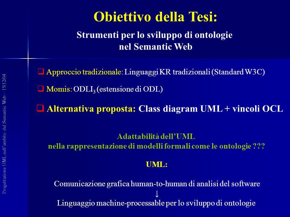 Obiettivo della Tesi: Strumenti per lo sviluppo di ontologie nel Semantic Web Approccio tradizionale: Linguaggi KR tradizionali (Standard W3C) Momis: ODLI 3 (estensione di ODL) Progettazione UML nellambito del Semantic Web – 15/12/04 Adattabilità dellUML nella rappresentazione di modelli formali come le ontologie ??.