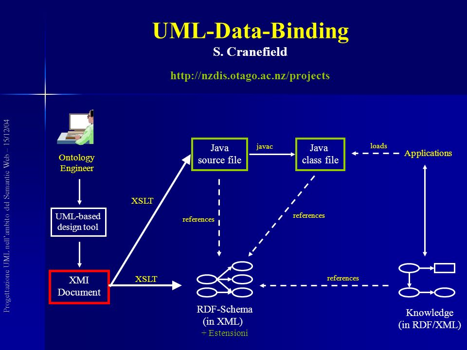 Ontology Engineer UML-based design tool Java source file XMI Document Applications RDF-Schema (in XML) + Estensioni references javac loads references Java class file Knowledge (in RDF/XML) references XSLT UML-Data-Binding S.
