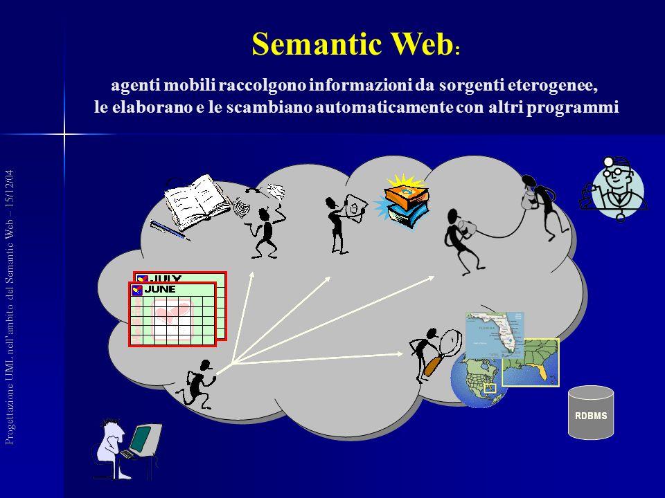 (Knowledge Representation Languages) Linguaggi KR (Knowledge Representation Languages) Progettazione UML nellambito del Semantic Web – 15/12/04 Livello Dati RDF (1999) XML Livello Schema RDF-Schema (2000) XML-Schema Livello Logico Definizione di Ontologie Linguaggi KR: OWL - SHOIN(D) DAML+OIL - KIF (2001) DAML (2000) OIL - SHIQ (2000) logiche del 1° ordine o Description Logics (DL) Solo aspetti statici !