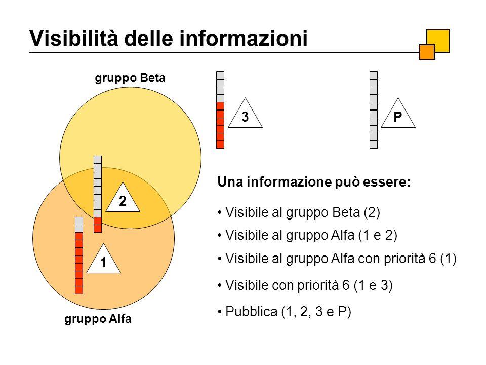 gruppo Alfa gruppo Beta Visibilità delle informazioni 1 2 3P Visibile al gruppo Alfa (1 e 2) Visibile al gruppo Beta (2) Visibile al gruppo Alfa con p