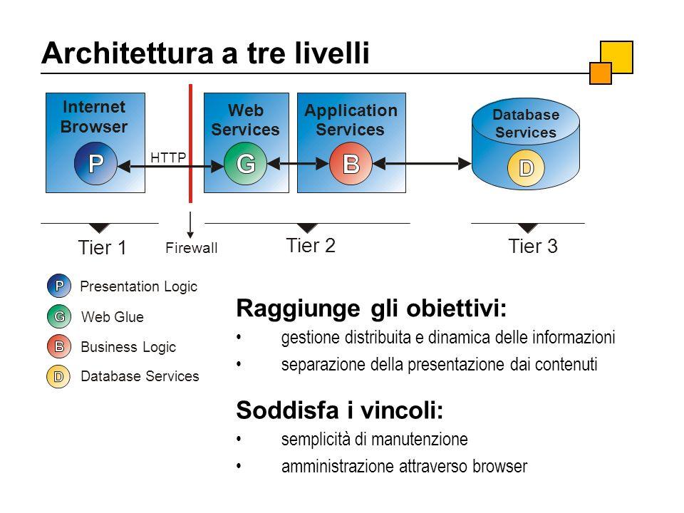 Architettura a tre livelli Soddisfa i vincoli: semplicità di manutenzione amministrazione attraverso browser Raggiunge gli obiettivi: gestione distrib
