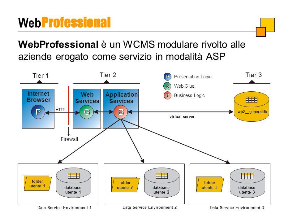 WebProfessional è un WCMS modulare rivolto alle aziende erogato come servizio in modalità ASP Web Professional Presentation Logic Internet Browser Tie