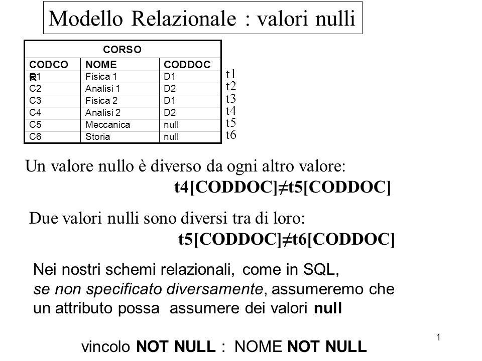 1 Modello Relazionale : valori nulli Un valore nullo è diverso da ogni altro valore: t4[CODDOC]t5[CODDOC] nullMeccanicaC5 D2Analisi 1C2 D1Fisica 2C3 nullStoriaC6 D2Analisi 2C4 D1Fisica 1C1 CODDOCNOMECODCO R CORSO t1 t2 t3 t4 t5 t6 Due valori nulli sono diversi tra di loro: t5[CODDOC]t6[CODDOC] Nei nostri schemi relazionali, come in SQL, se non specificato diversamente, assumeremo che un attributo possa assumere dei valori null vincolo NOT NULL : NOME NOT NULL