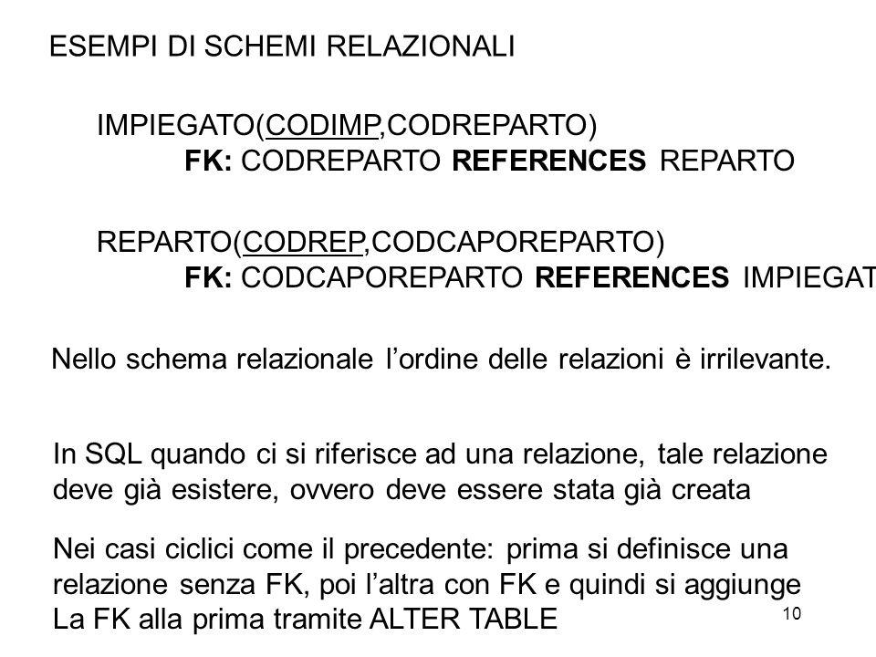 10 ESEMPI DI SCHEMI RELAZIONALI IMPIEGATO(CODIMP,CODREPARTO) FK: CODREPARTO REFERENCES REPARTO REPARTO(CODREP,CODCAPOREPARTO) FK: CODCAPOREPARTO REFERENCES IMPIEGATO Nello schema relazionale lordine delle relazioni è irrilevante.